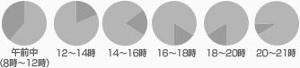 配送時間帯:午前中(8時~12時)、12時~14時、14時~16時、16時~18時、18時~20時、20時~21時